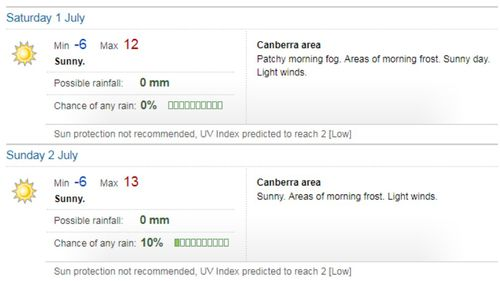 A duo of freezing days is ahead for Canberra. (BoM)