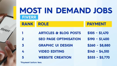 The most in demand jobs on Fiverr.