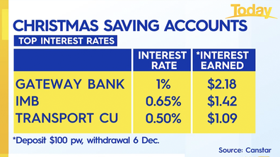 The best Christmas savings accounts.