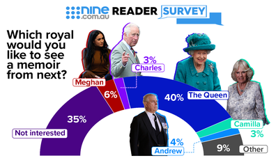 Royal memoirs poll results
