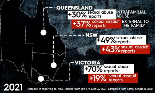 The most pronounced increase was seen in Victoria, the state which has spent the most time in lockdown.