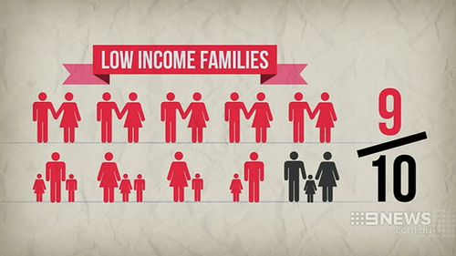 The report found nine out of 10 low-income families are worse off after two Coalition budgets. (9NEWS)