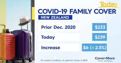 There's been a slight bump to the cost of travel insurance.