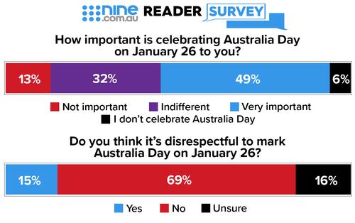 The nine.com.au reader survey
