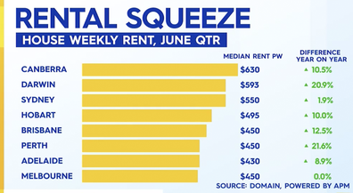 Average weekly rental prices across each capital.