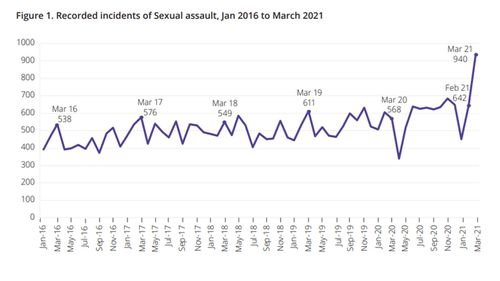 A graph from the NSW Bureau of Crime Statistics and Research showing the increase in reports of sexual assault.