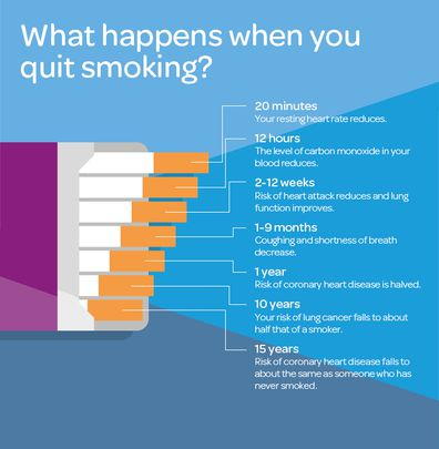 Your quitting journey
