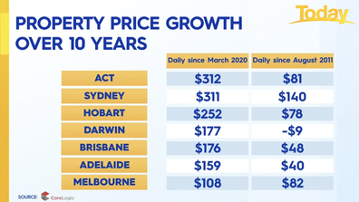 Prices are growing the fastest in ACT and Sydney.