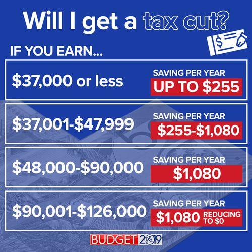 Will I get a tax cut