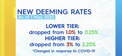 The deeming rates were changed in response to the coronavirus pandemic.