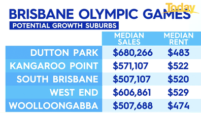 Potential growth suburbs in Brisbane.