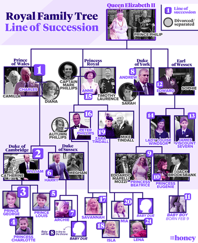 Royal family line of succession 2021
