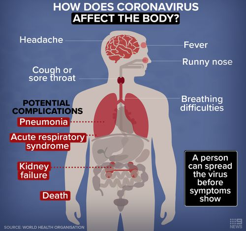 How coronavirus affects the human body.