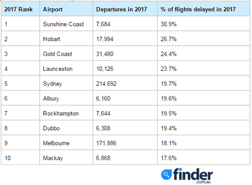 The 10 worst-performing airports in Australia. (Finder/BITRE)
