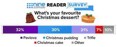 Nine.com.au reader poll: What's your favourite Christmas dessert?