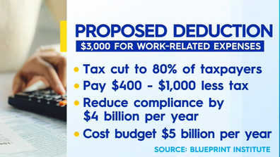 The proposed deduction broken down.