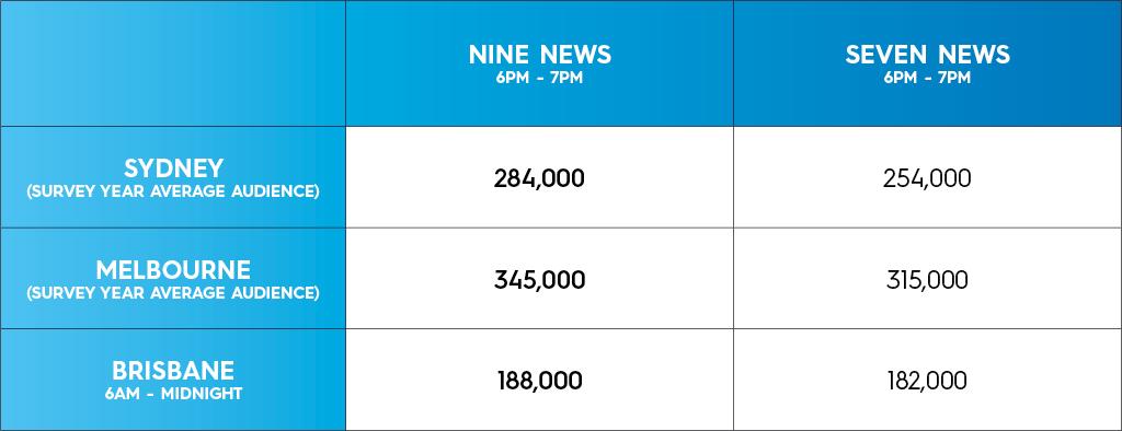 Nine Network 2016 Ratings Report