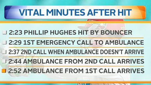 The timeline of events showing when Phillip Hughes was injured and when help arrived. (9NEWS)