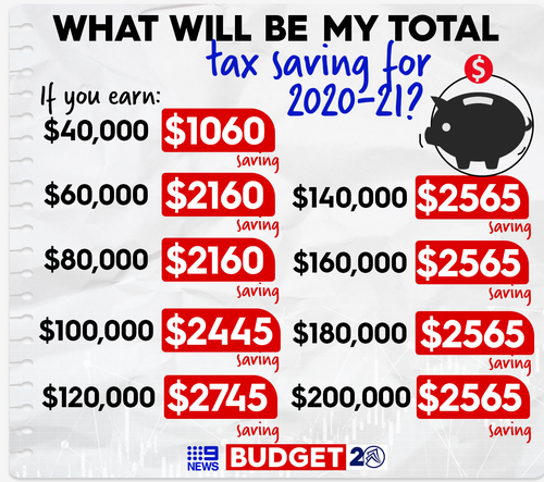 Total tax savings by yearly earnings.