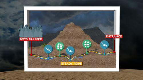 A diagram showing how the rescue operation is being carried out.