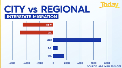 New South Wales and Victoria are losing out as people swap city living for country life.