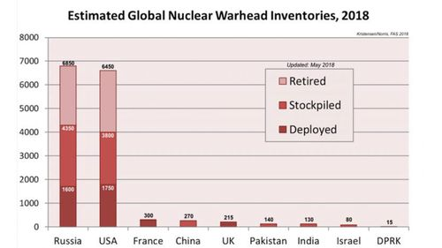 Estimated global nuclear inventories (Federation of American Scientists)