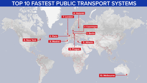 These are the top 10 cities with the fastest public transport systems.