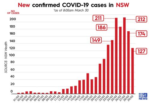 NSW Health have cautioned the public not to get too excited over the recent drop in COVID-19 cases in the state.
