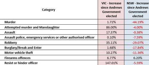 Victoria's state opposition released these stats which they claim shows the crime in Victoria compared to New South Wales since Daniel Andrews was elected. (Source: State Opposition)