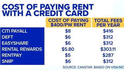 The real cost of paying rents with a credit card.