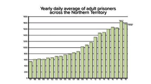 Over the past 20 years, the yearly incarceration average, for adults across all four Territory prisons, has more than tripled.