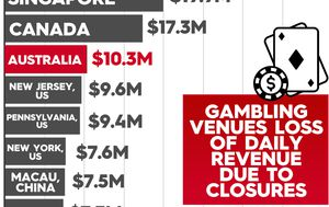 Australian casinos lost $14m each day during lockdown