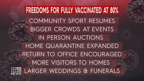This is what fully vaccinated people in NSW can look forward to in the coming months.