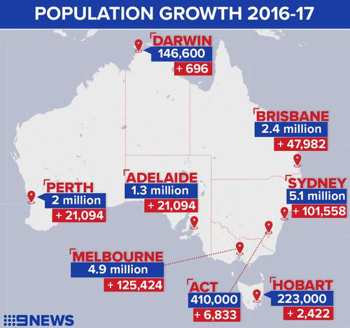 Sydney, Melbourne and Brisbane accounted for most of Australia's expanding population in 2016-17. (9NEWS)