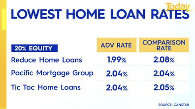 Lowest home loan rates in nation.