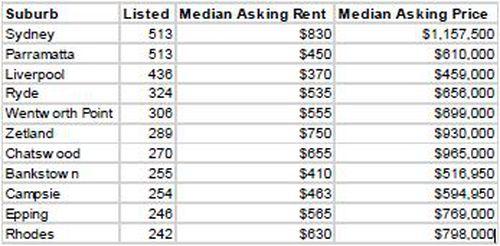 190522 Sydney empty apartments real estate crisis Housing news NSW Australia
