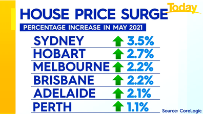 House prices rose in all capitals in May.