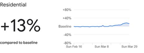 The Google data for Residential