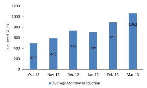 MAD monthly production