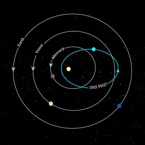 La línea azul muestra la órbita de 2021 PH27, atravesada por Mercurio y Venus.