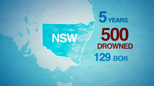 Of the 500 people who drowned across NSW over the past five years, 129 were born overseas.