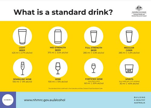 A standard drink's size varies from beverage to beverage.