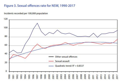 Increase in sexual assault incidents in NSW: Police