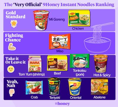 Instant noodle flavour ranking