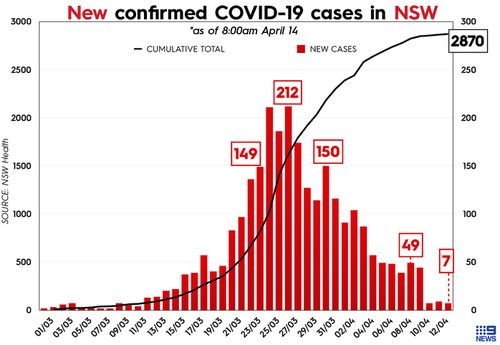Graph showing total cases of COVID-19 in New South Wales, Australia.
