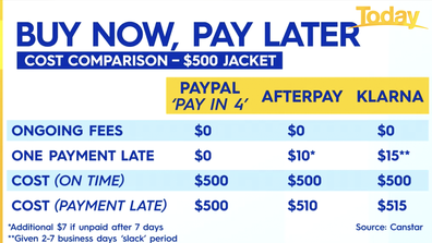 A cost comparison of PayPal, AfterPay and Klarna.