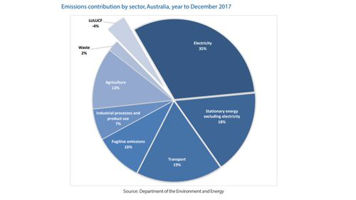 Chart showing Australia's carbon emissions contribution by sector, in the year to December 2017 (Dept of Environment and Energy)