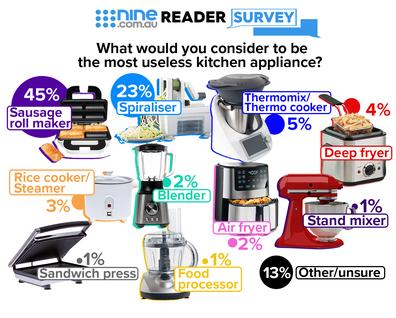 Nine reader survey: most useless kitchen appliances