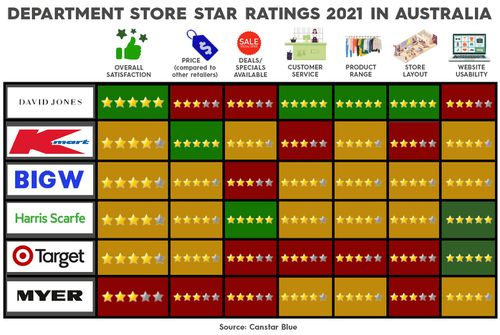 Canstar Blue has ranked the countries biggest stores in several categories and a separate overall score.