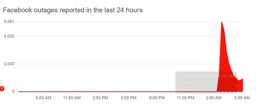 Website Downdetector reports the outages.